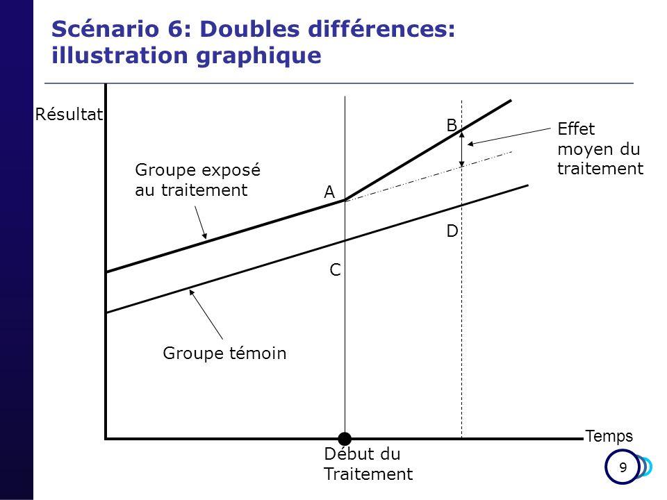 9 Temps Début du Traitement Résultat Groupe exposé au traitement Groupe témoin Effet moyen du traitement B A D C Scénario 6: Doubles différences: illustration graphique
