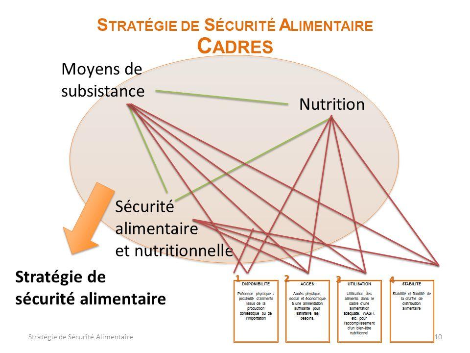 10 S TRATÉGIE DE S ÉCURITÉ A LIMENTAIRE C ADRES Moyens de subsistance Nutrition Sécurité alimentaire et nutritionnelle Stratégie de sécurité alimentaire Stratégie de Sécurité Alimentaire