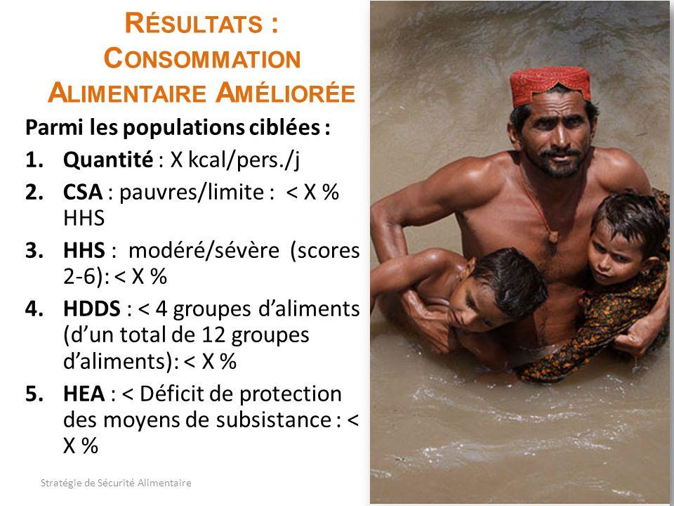 R ÉSULTATS : C ONSOMMATION A LIMENTAIRE A MÉLIORÉE Parmi les populations ciblées : 1.Quantité : X kcal/pers./j 2.CSA : pauvres/limite : < X % HHS 3.HHS : modéré/sévère (scores 2-6): < X % 4.HDDS : < 4 groupes daliments (dun total de 12 groupes daliments): < X % 5.HEA : < Déficit de protection des moyens de subsistance : < X % 14Stratégie de Sécurité Alimentaire