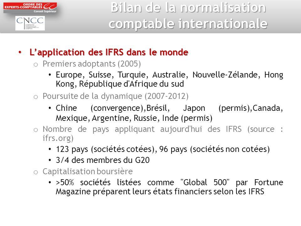 Bilan de la normalisation comptable internationale Lapplication des IFRS dans le monde Lapplication des IFRS dans le monde o Premiers adoptants (2005)