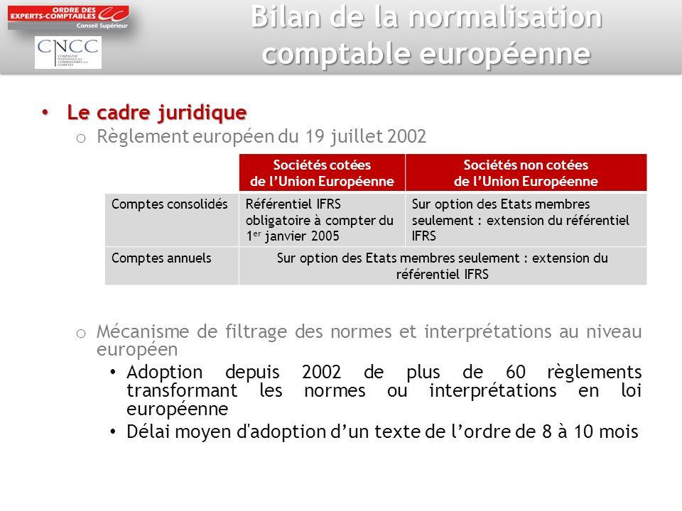 Bilan de la normalisation comptable européenne Le cadre juridique Le cadre juridique o Règlement européen du 19 juillet 2002 o Mécanisme de filtrage d