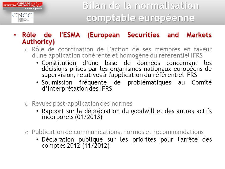 Bilan de la normalisation comptable européenne Rôle de l'ESMA (European Securities and Markets Authority) Rôle de l'ESMA (European Securities and Mark