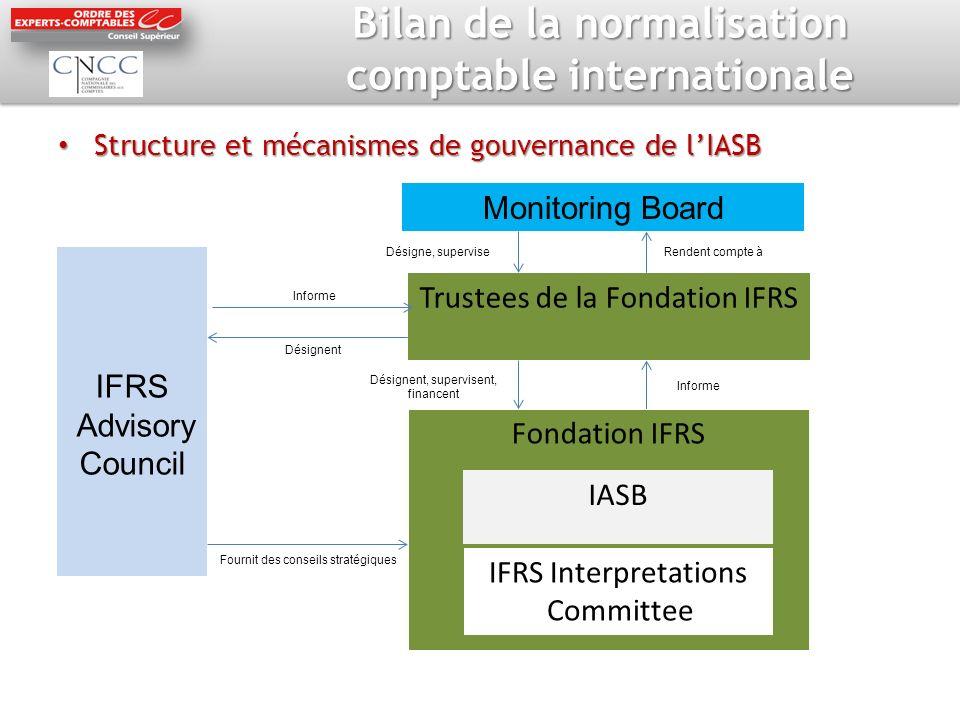 Bilan de la normalisation comptable internationale Structure et mécanismes de gouvernance de lIASB Structure et mécanismes de gouvernance de lIASB IFR