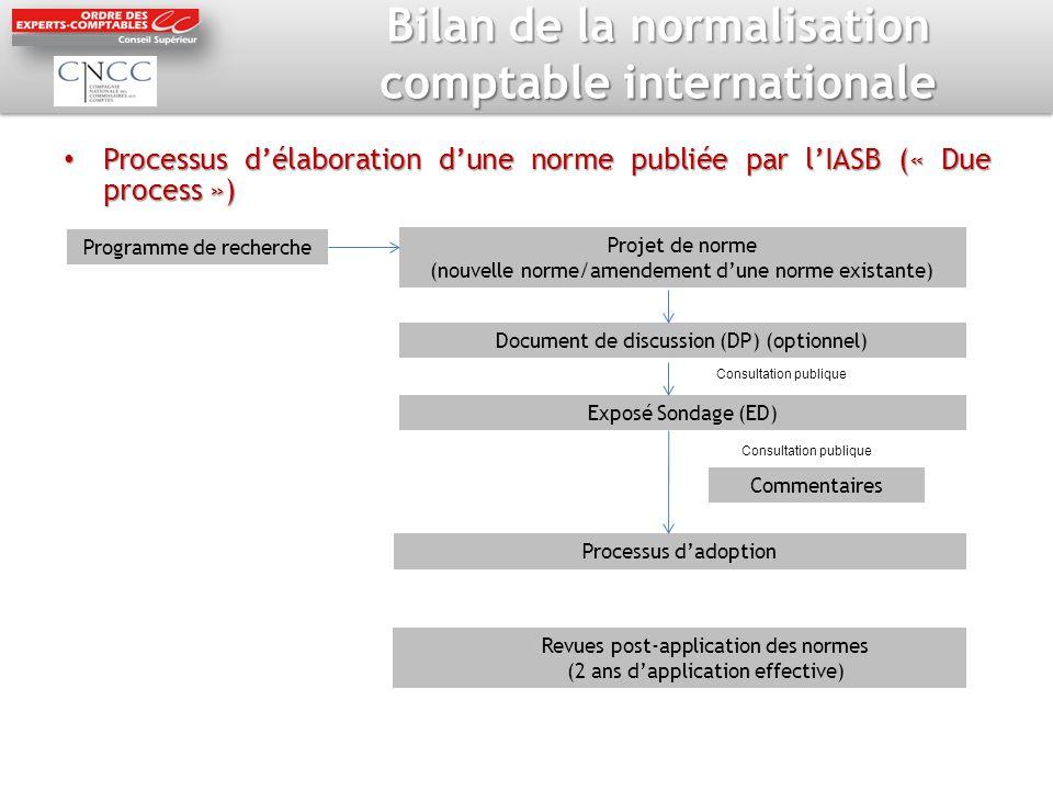 Bilan de la normalisation comptable internationale Processus délaboration dune norme publiée par lIASB (« Due process ») Processus délaboration dune n