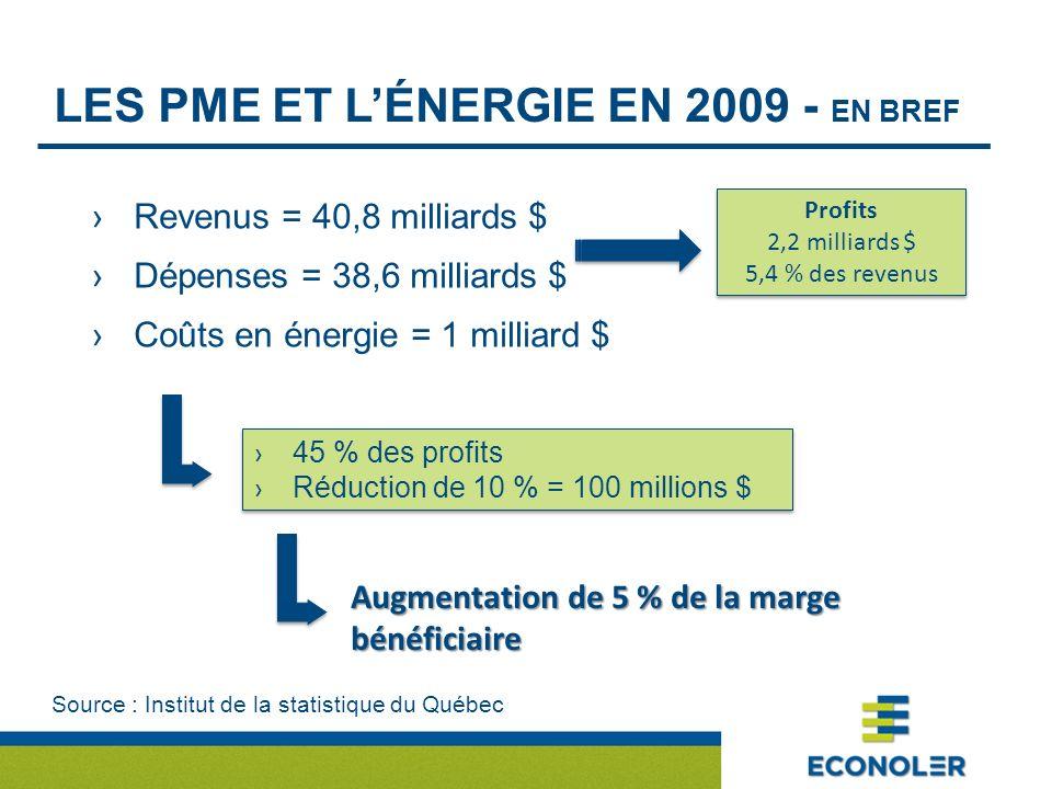 LES PME ET LÉNERGIE EN 2009 - EN BREF Revenus = 40,8 milliards $ Dépenses = 38,6 milliards $ Coûts en énergie = 1 milliard $ Profits 2,2 milliards $ 5,4 % des revenus Profits 2,2 milliards $ 5,4 % des revenus Source : Institut de la statistique du Québec 45 % des profits Réduction de 10 % = 100 millions $ 45 % des profits Réduction de 10 % = 100 millions $ Augmentation de 5 % de la marge bénéficiaire