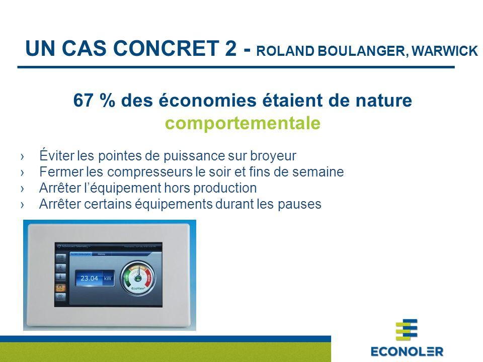 UN CAS CONCRET 2 - ROLAND BOULANGER, WARWICK 67 % des économies étaient de nature comportementale Éviter les pointes de puissance sur broyeur Fermer l