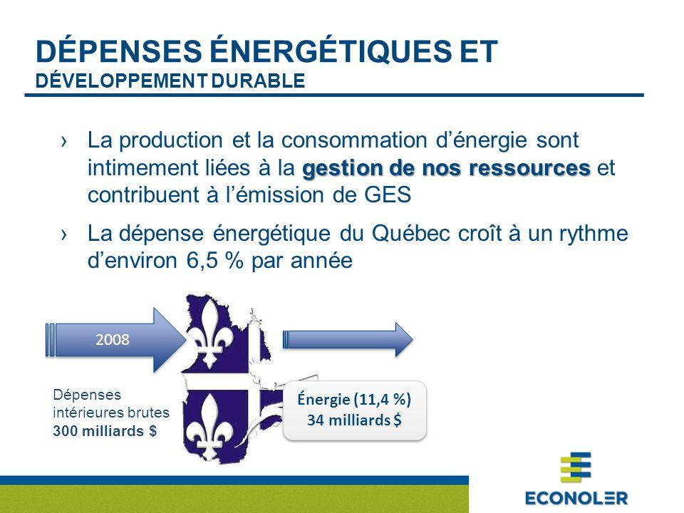 DÉPENSES ÉNERGÉTIQUES ET DÉVELOPPEMENT DURABLE gestion de nos ressourcesLa production et la consommation dénergie sont intimement liées à la gestion de nos ressources et contribuent à lémission de GES La dépense énergétique du Québec croît à un rythme denviron 6,5 % par année 2008 Dépenses intérieures brutes 300 milliards $ Énergie (11,4 %) 34 milliards $ Énergie (11,4 %) 34 milliards $