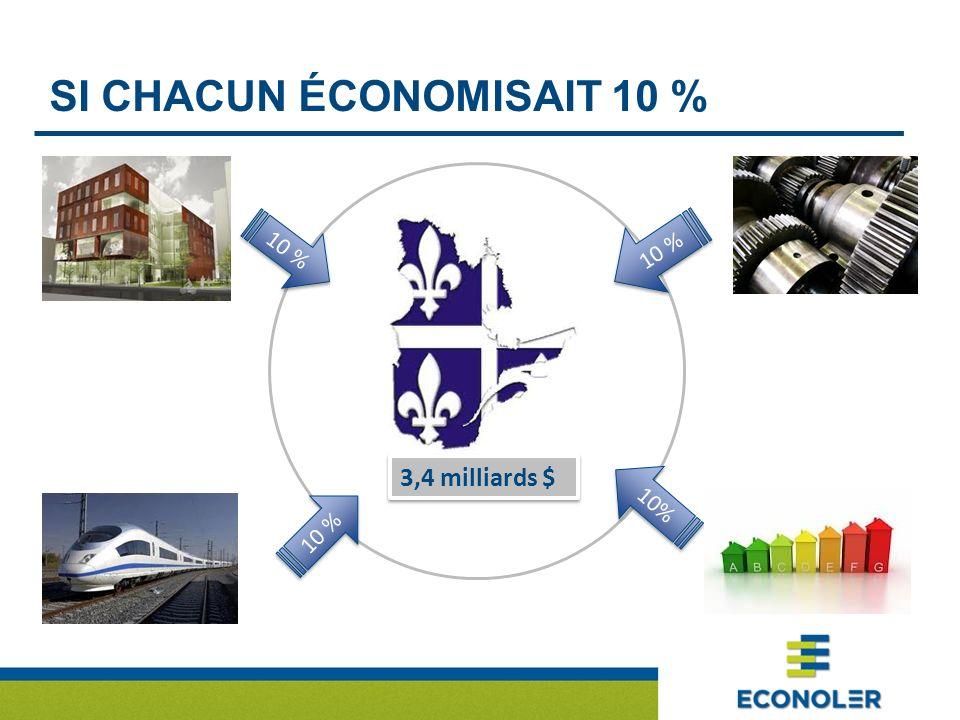SI CHACUN ÉCONOMISAIT 10 % 10 % 3,4 milliards $