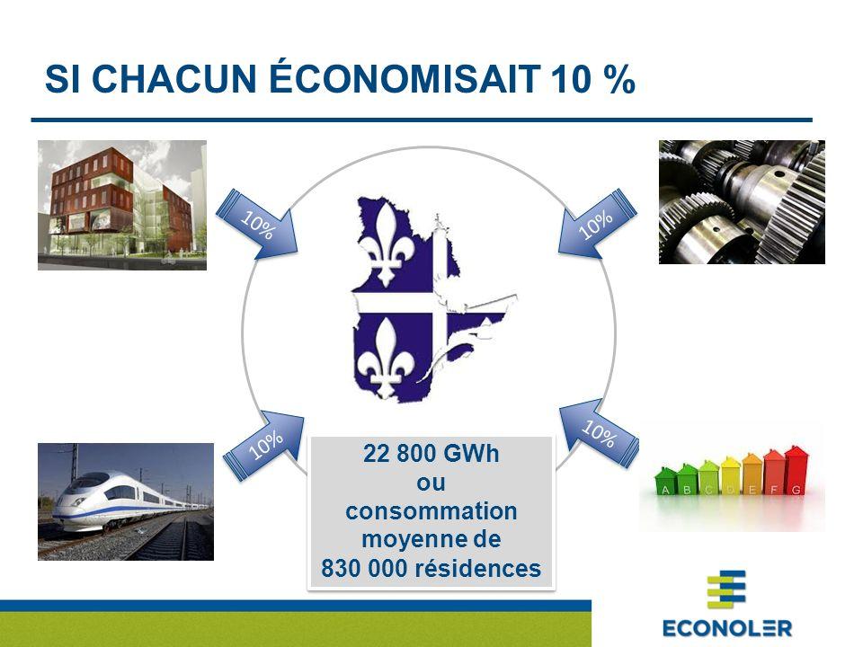 SI CHACUN ÉCONOMISAIT 10 % 10% 22 800 GWh ou consommation moyenne de 830 000 résidences 22 800 GWh ou consommation moyenne de 830 000 résidences