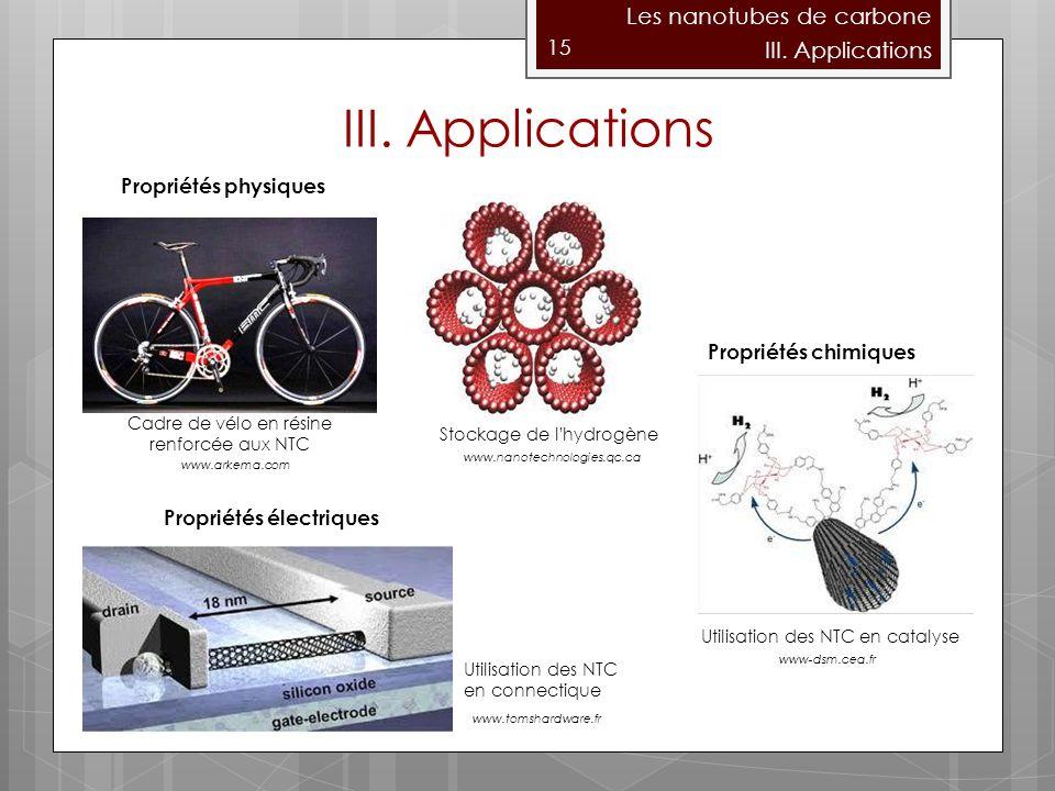 15 Les nanotubes de carbone Propriétés physiques Propriétés chimiques Propriétés électriques Cadre de vélo en résine renforcée aux NTC Stockage de l hydrogène Utilisation des NTC en catalyse Utilisation des NTC en connectique III.