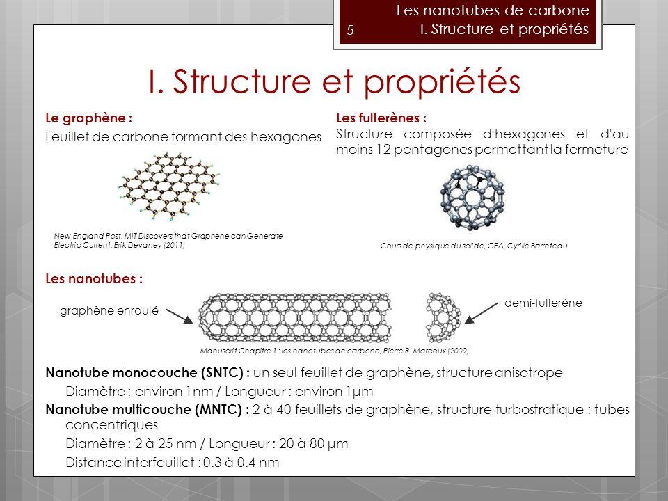Le graphène : Feuillet de carbone formant des hexagones Les nanotubes : Nanotube monocouche (SNTC) : un seul feuillet de graphène, structure anisotrope Diamètre : environ 1nm / Longueur : environ 1μm Nanotube multicouche (MNTC) : 2 à 40 feuillets de graphène, structure turbostratique : tubes concentriques Diamètre : 2 à 25 nm / Longueur : 20 à 80 μm Distance interfeuillet : 0.3 à 0.4 nm 5 Les nanotubes de carbone I.