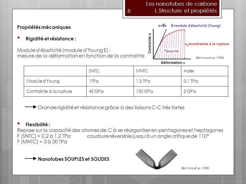 I. Structure et propriétés Les nanotubes de carbone 8 Propriétés mécaniques Rigidité et résistance : Module d'élasticité (module d'Young E) : mesure d