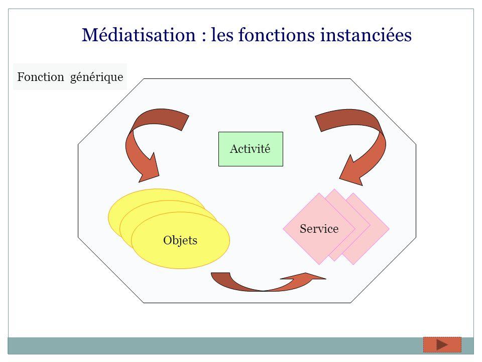 Médiatisation : les fonctions instanciées Fonction générique Objets Service Activité