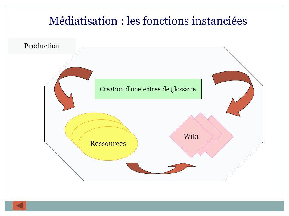 Médiatisation : les fonctions instanciées Production Ressources Wiki Création dune entrée de glossaire