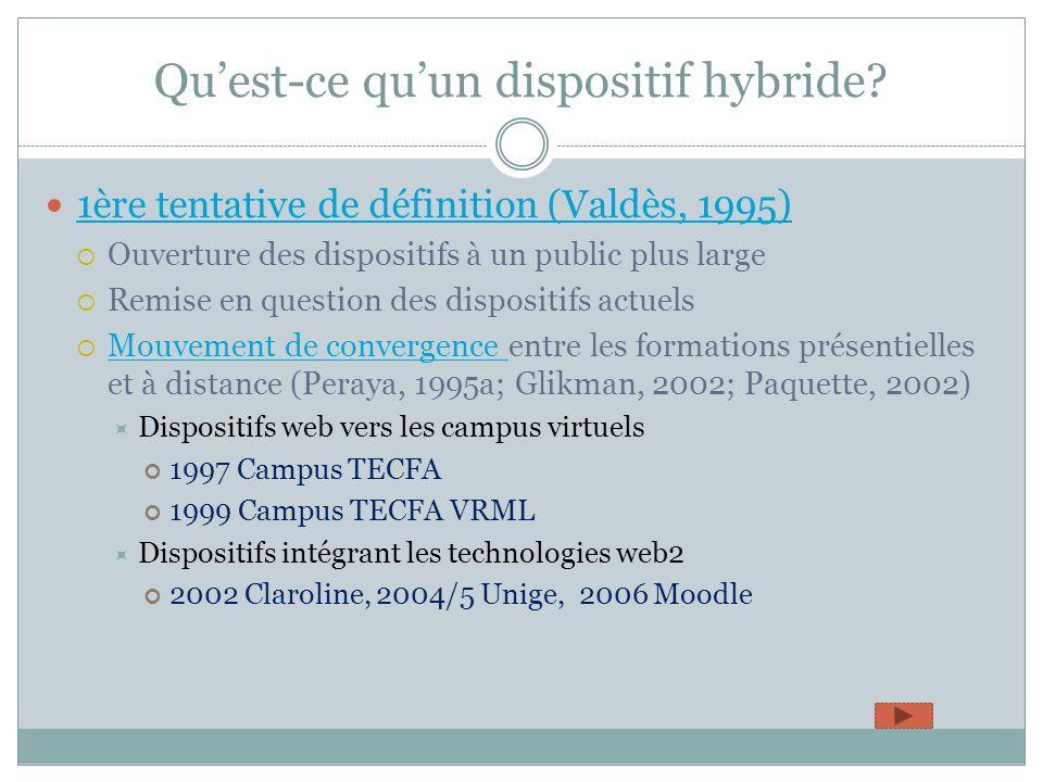 Le double processus dhybridation Enseignement Présentiel Enseignement à distanceG