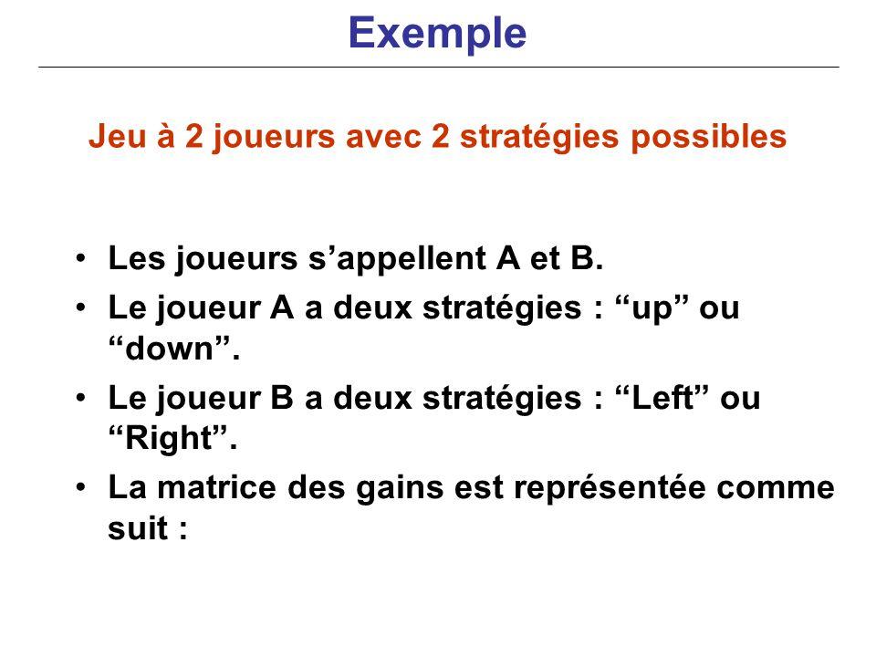 Jeu à 2 joueurs avec 2 stratégies possibles Les joueurs sappellent A et B. Le joueur A a deux stratégies : up ou down. Le joueur B a deux stratégies :