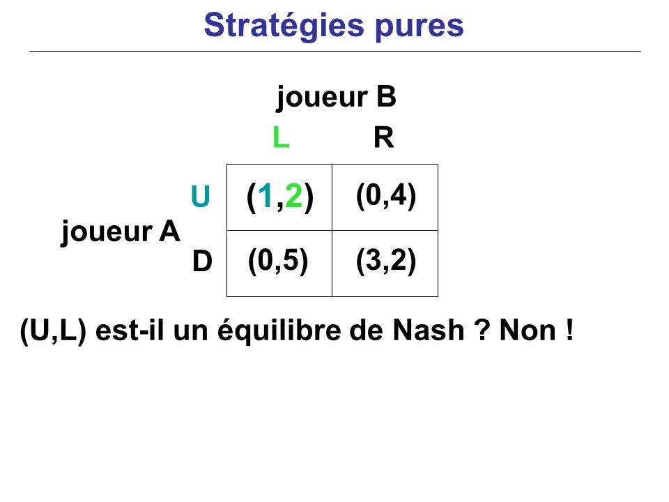 joueur B joueur A (U,L) est-il un équilibre de Nash ? Non ! (1,2)(1,2) (0,4) (0,5)(3,2) U D LR Stratégies pures