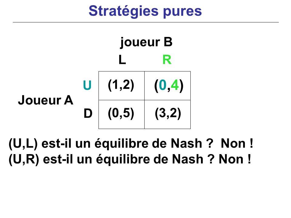 joueur B Joueur A (U,L) est-il un équilibre de Nash ? Non ! (U,R) est-il un équilibre de Nash ? Non ! (1,2) (0,4)(0,4) (0,5)(3,2) U D LR Stratégies pu