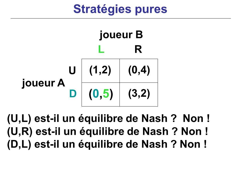 joueur B joueur A (U,L) est-il un équilibre de Nash ? Non ! (U,R) est-il un équilibre de Nash ? Non ! (D,L) est-il un équilibre de Nash ? Non ! (1,2)(