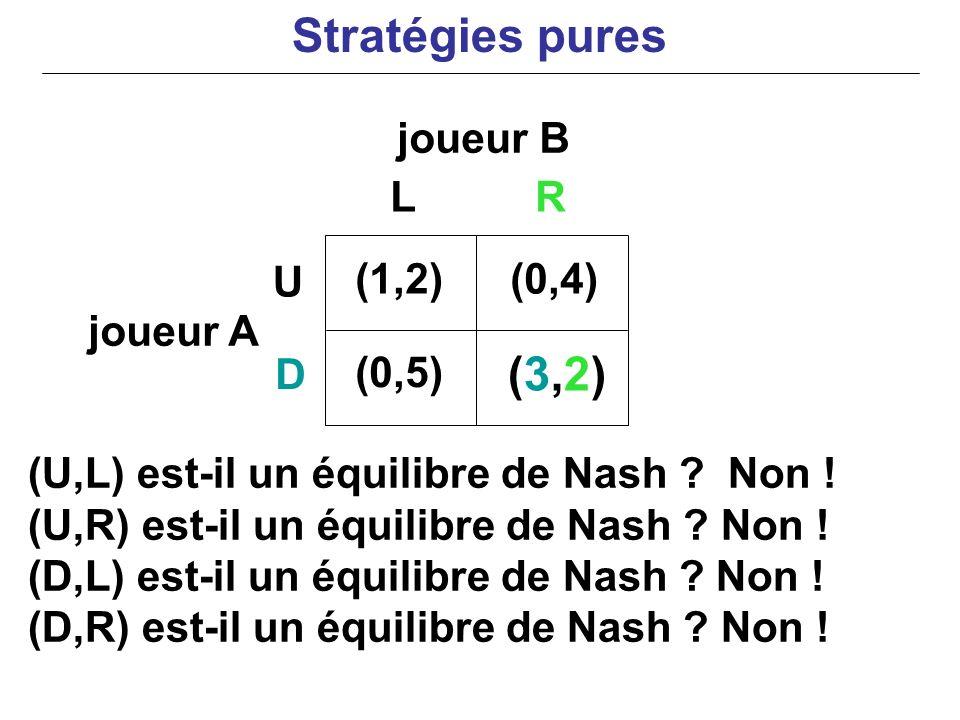 joueur B joueur A (U,L) est-il un équilibre de Nash ? Non ! (U,R) est-il un équilibre de Nash ? Non ! (D,L) est-il un équilibre de Nash ? Non ! (D,R)