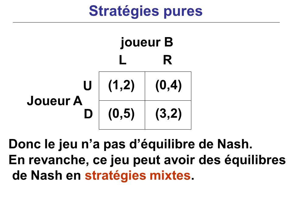 joueur B Joueur A Donc le jeu na pas déquilibre de Nash. En revanche, ce jeu peut avoir des équilibres de Nash en stratégies mixtes. (1,2)(0,4) (0,5)(