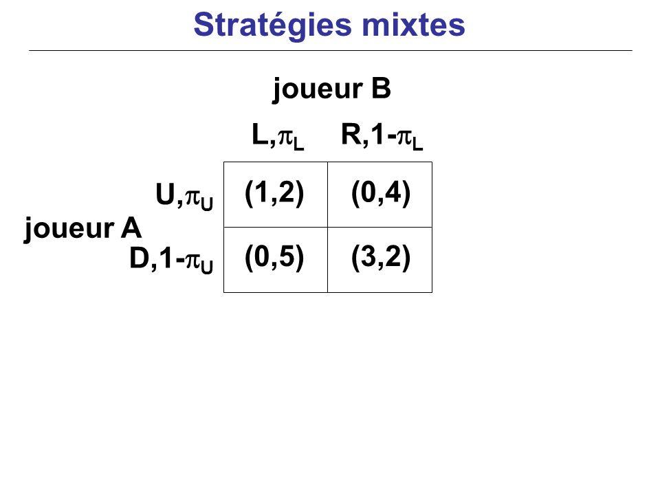 joueur A (1,2)(0,4) (0,5)(3,2) U, U D,1- U L, L R,1- L joueur B Stratégies mixtes