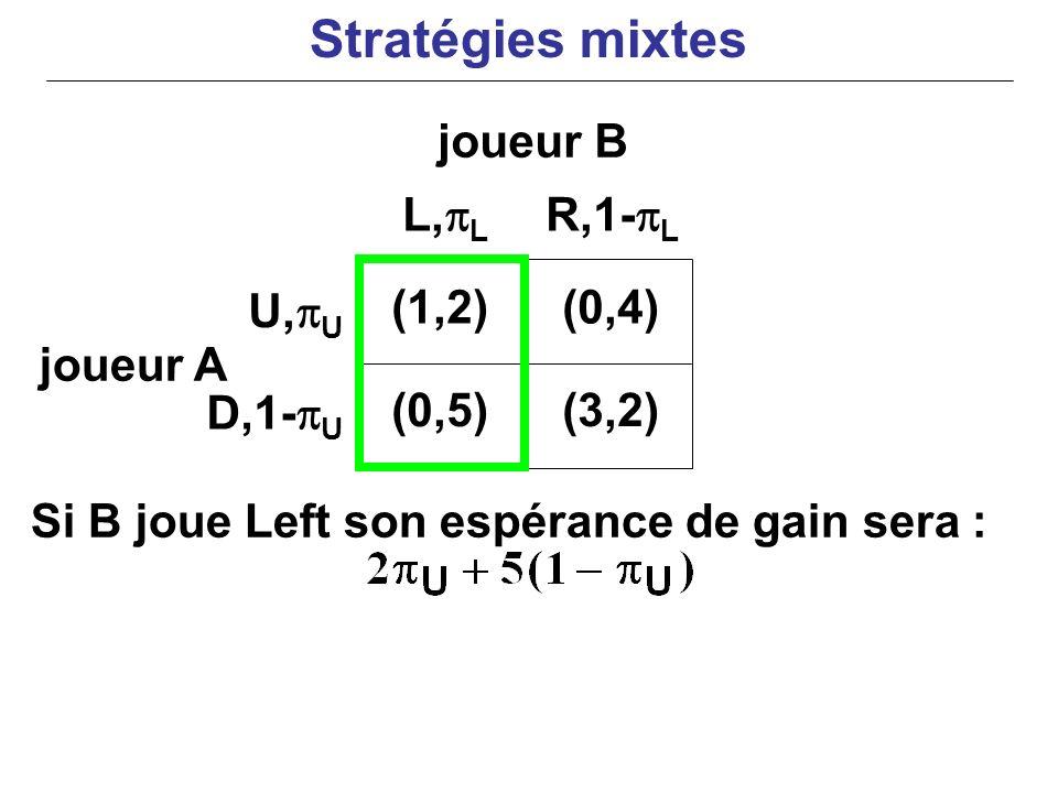 joueur A Si B joue Left son espérance de gain sera : (1,2)(0,4) (0,5)(3,2) U, U D,1- U L, L R,1- L joueur B Stratégies mixtes
