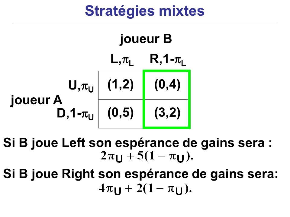 joueur A Si B joue Left son espérance de gains sera : Si B joue Right son espérance de gains sera: (1,2)(0,4) (0,5)(3,2) U, U D,1- U L, L R,1- L joueu