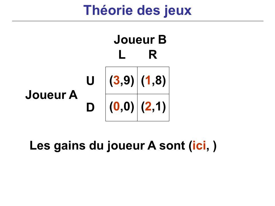 Joueur B Joueur A Les gains du joueur A sont (ici, ) LR U D (3,9) (0,0) (1,8) (2,1) Théorie des jeux
