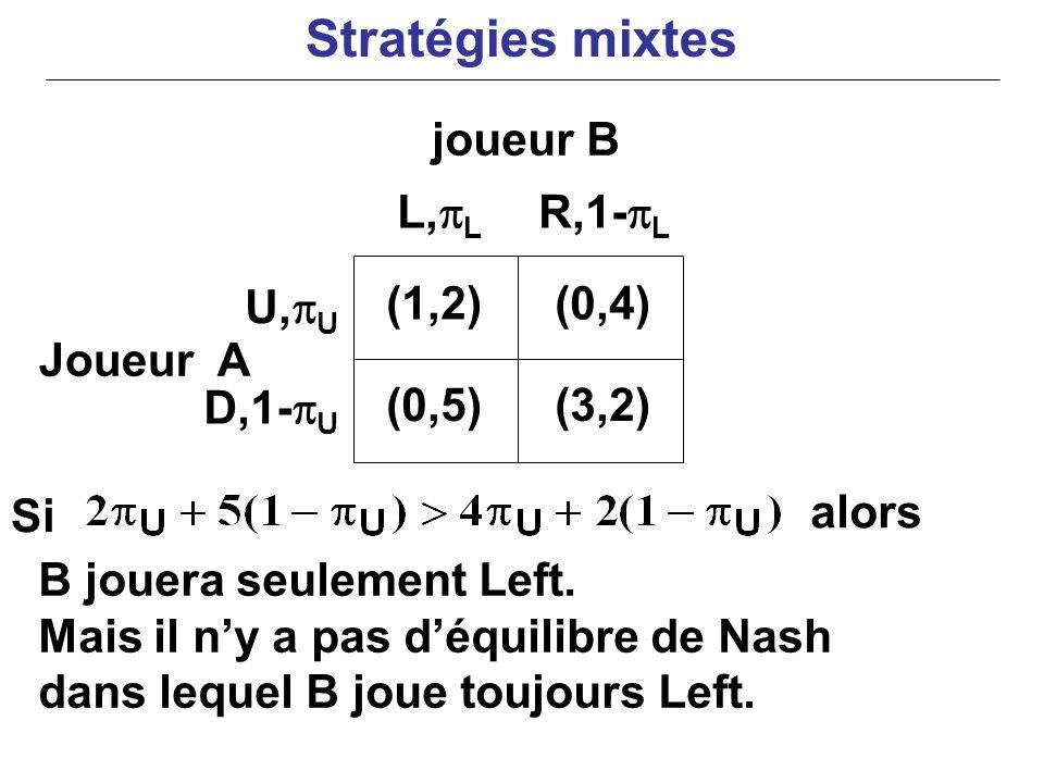 Joueur A Si alors B jouera seulement Left. Mais il ny a pas déquilibre de Nash dans lequel B joue toujours Left. (1,2)(0,4) (0,5)(3,2) U, U D,1- U L,