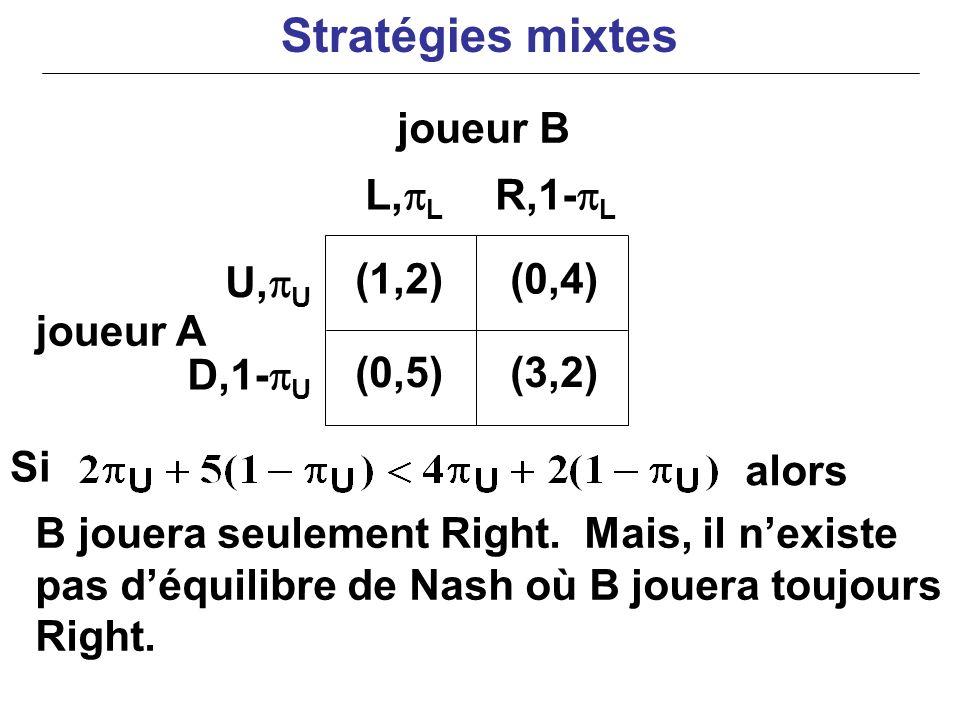 joueur A Si alors B jouera seulement Right. Mais, il nexiste pas déquilibre de Nash où B jouera toujours Right. (1,2)(0,4) (0,5)(3,2) U, U D,1- U L, L