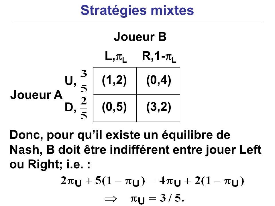 Joueur A Donc, pour quil existe un équilibre de Nash, B doit être indifférent entre jouer Left ou Right; i.e. : (1,2)(0,4) (0,5)(3,2) U, D, L, L R,1-
