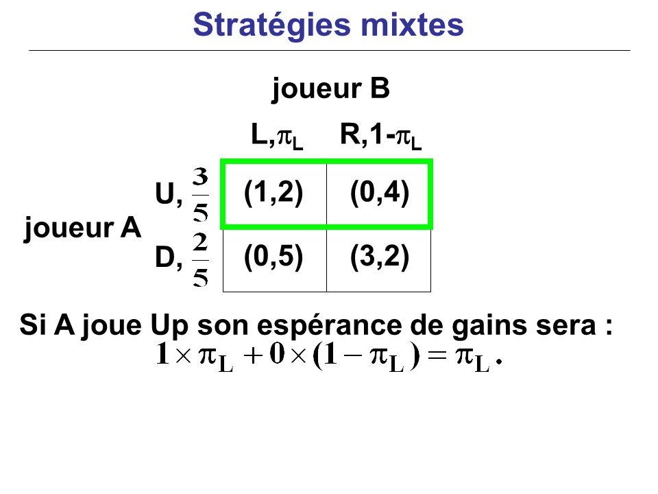 joueur A Si A joue Up son espérance de gains sera : (1,2)(0,4) (0,5)(3,2) L, L R,1- L U, D, joueur B Stratégies mixtes