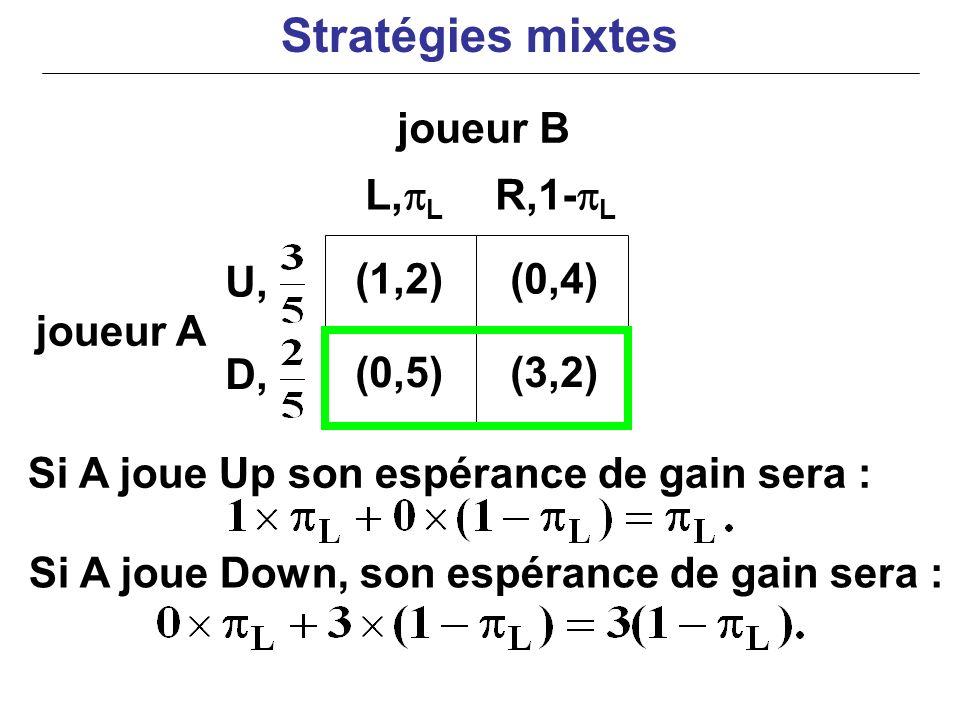 joueur A Si A joue Up son espérance de gain sera : (1,2)(0,4) (0,5)(3,2) L, L R,1- L U, D, joueur B Si A joue Down, son espérance de gain sera : Strat