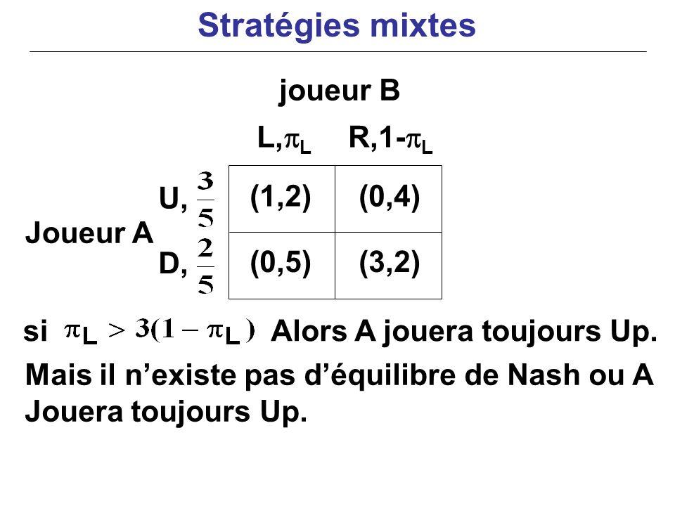 Joueur A siAlors A jouera toujours Up. Mais il nexiste pas déquilibre de Nash ou A Jouera toujours Up. (1,2)(0,4) (0,5)(3,2) L, L R,1- L U, D, joueur