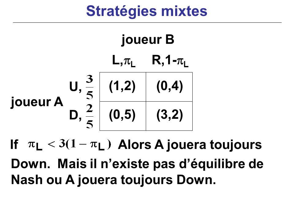 joueur A If Down. Mais il nexiste pas déquilibre de Nash ou A jouera toujours Down. Alors A jouera toujours (1,2)(0,4) (0,5)(3,2) L, L R,1- L U, D, jo