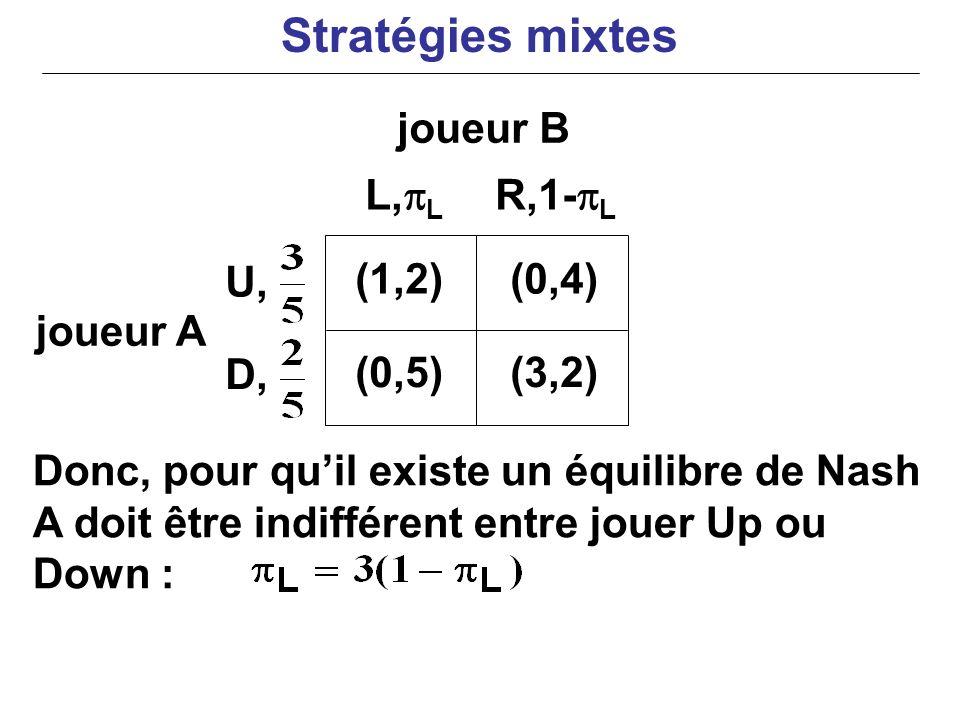 joueur A Donc, pour quil existe un équilibre de Nash A doit être indifférent entre jouer Up ou Down : (1,2)(0,4) (0,5)(3,2) L, L R,1- L U, D, joueur B