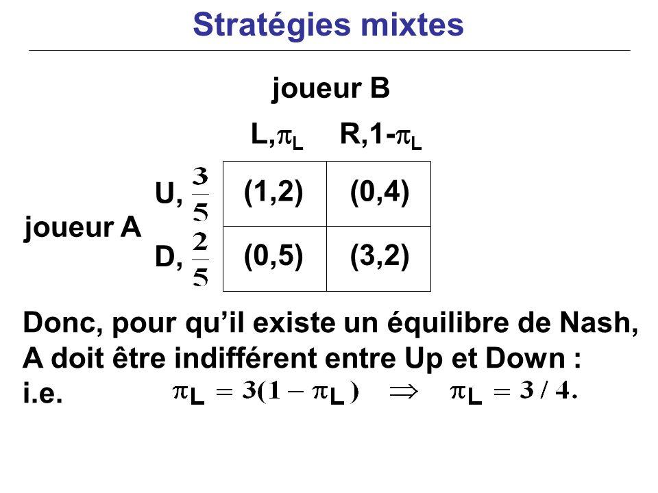 joueur A Donc, pour quil existe un équilibre de Nash, A doit être indifférent entre Up et Down : i.e. (1,2)(0,4) (0,5)(3,2) L, L R,1- L U, D, joueur B