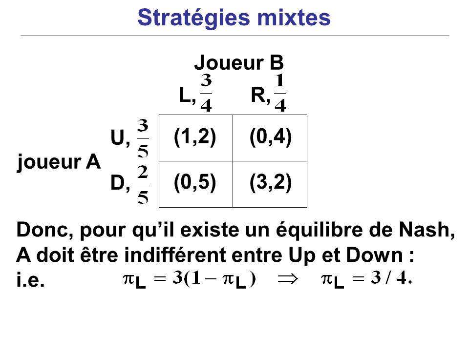 joueur A Donc, pour quil existe un équilibre de Nash, A doit être indifférent entre Up et Down : i.e. (1,2)(0,4) (0,5)(3,2) L,R, U, D, Joueur B Straté