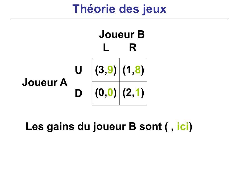 Joueur B Joueur A Les gains du joueur B sont (, ici) LR U D (3,9) (0,0) (1,8) (2,1) Théorie des jeux