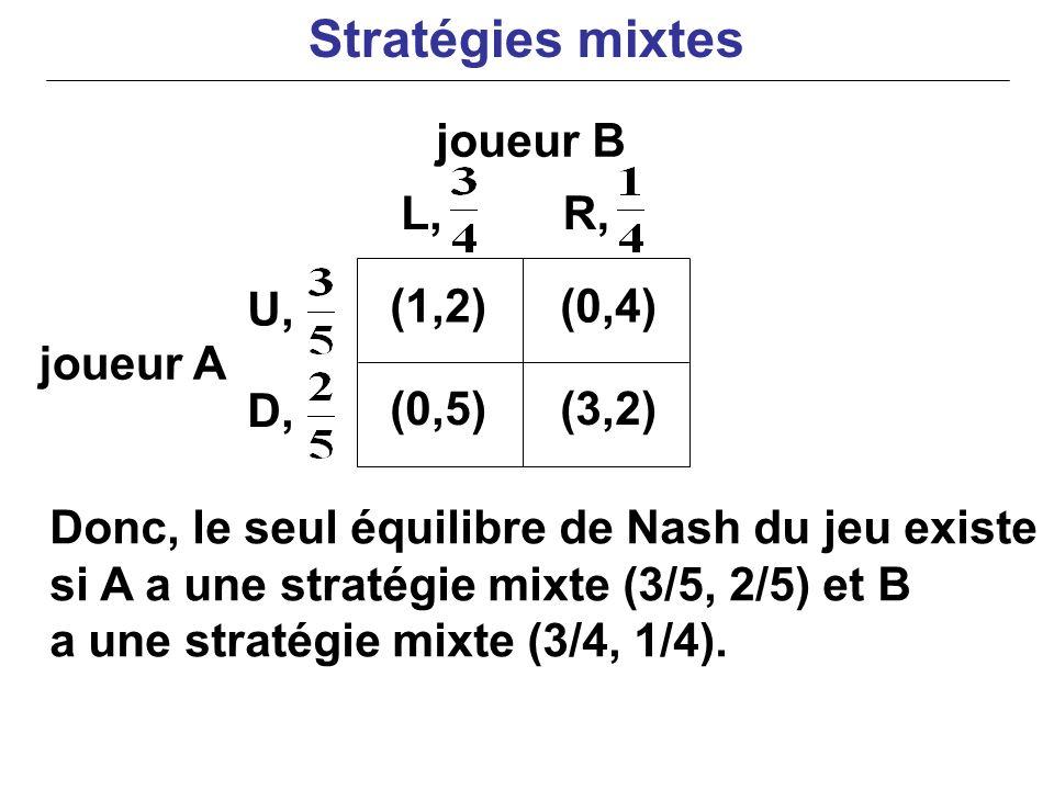 joueur B joueur A Donc, le seul équilibre de Nash du jeu existe si A a une stratégie mixte (3/5, 2/5) et B a une stratégie mixte (3/4, 1/4). (1,2)(0,4