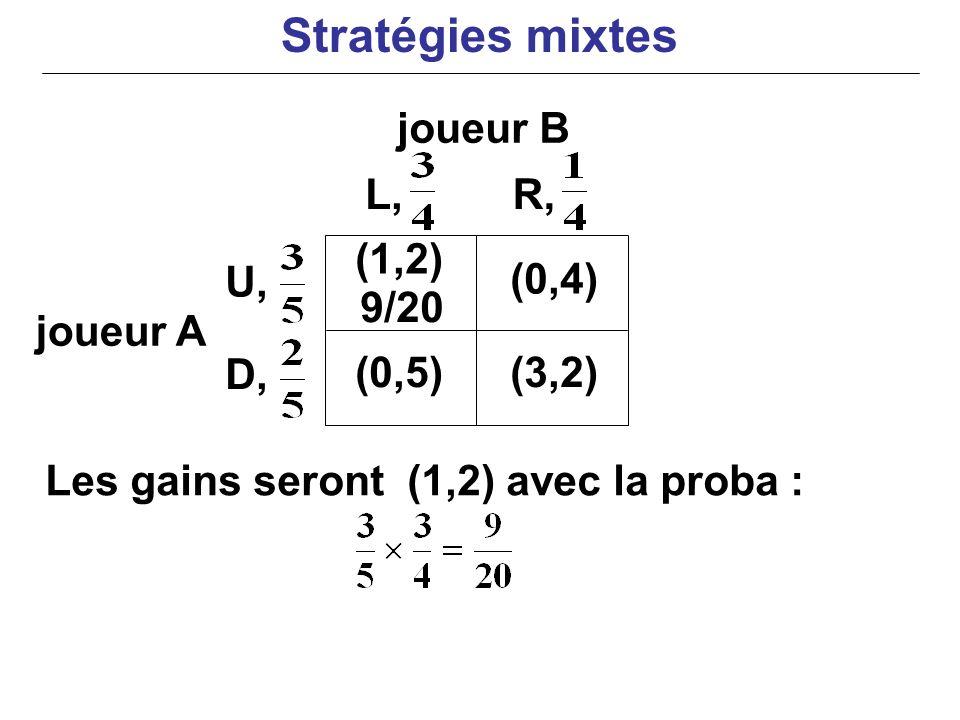 joueur B joueur A Les gains seront (1,2) avec la proba : (1,2) (0,4) (0,5)(3,2) U, D, L,R, 9/20 Stratégies mixtes