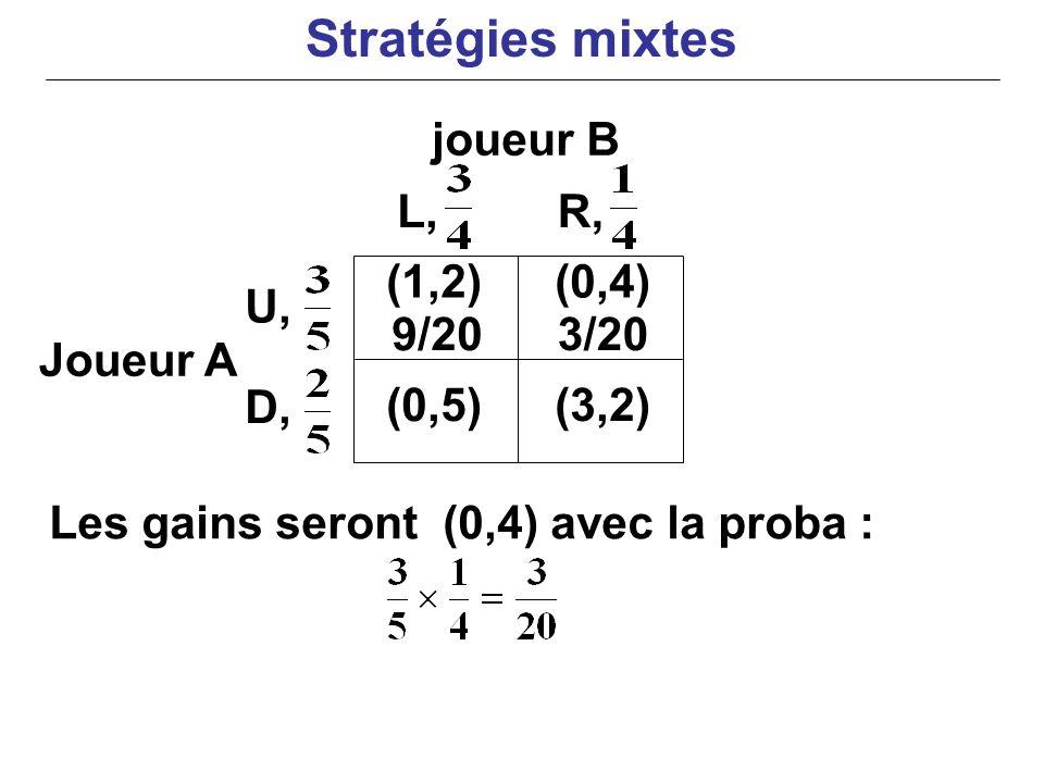 joueur B Joueur A Les gains seront (0,4) avec la proba : (0,4) (0,5)(3,2) U, D, L,R, (1,2) 9/203/20 Stratégies mixtes