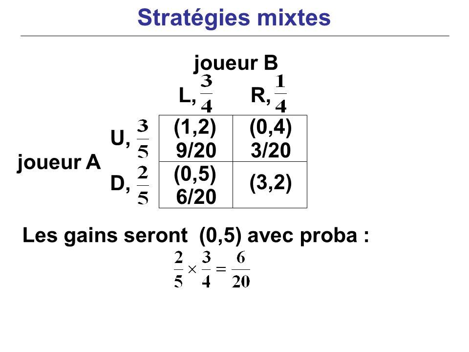 joueur B joueur A Les gains seront (0,5) avec proba : (0,4) (0,5) U, D, L,R, (1,2) 9/203/20 6/20 (3,2) Stratégies mixtes
