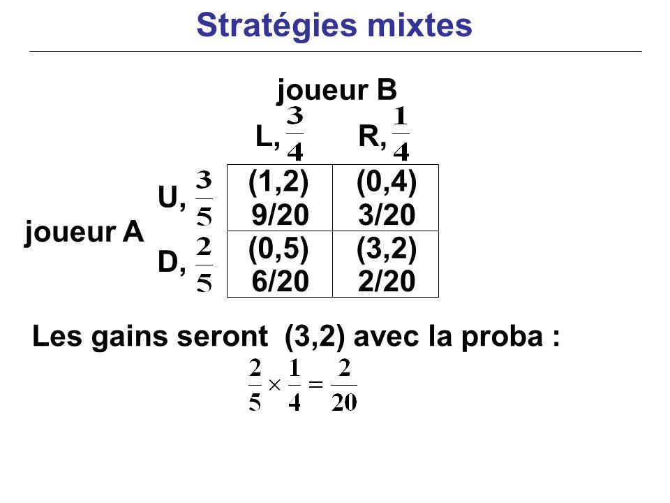 joueur B joueur A Les gains seront (3,2) avec la proba : (0,4) U, D, L,R, (1,2) 9/203/20 (0,5)(3,2) 6/202/20 Stratégies mixtes