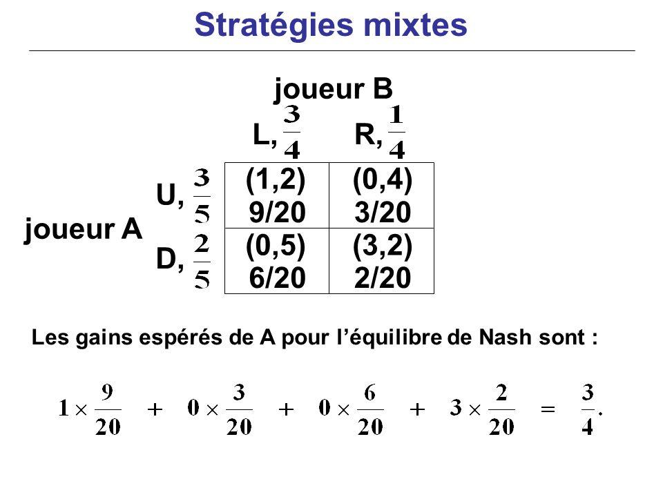 joueur B joueur A Les gains espérés de A pour léquilibre de Nash sont : (0,4) U, D, L,R, (1,2) 9/203/20 (0,5)(3,2) 6/202/20 Stratégies mixtes