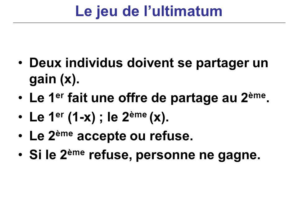 Deux individus doivent se partager un gain (x). Le 1 er fait une offre de partage au 2 ème. Le 1 er (1-x) ; le 2 ème (x). Le 2 ème accepte ou refuse.