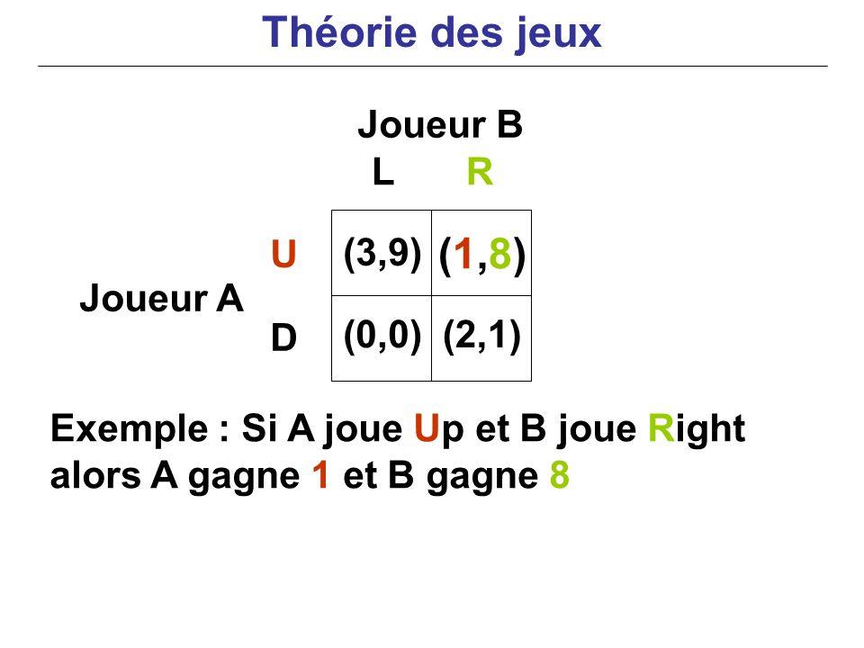 Exemple : Si A joue Up et B joue Right alors A gagne 1 et B gagne 8 Joueur B Joueur A LR U D (3,9) (0,0) (1,8)(1,8) (2,1) Théorie des jeux
