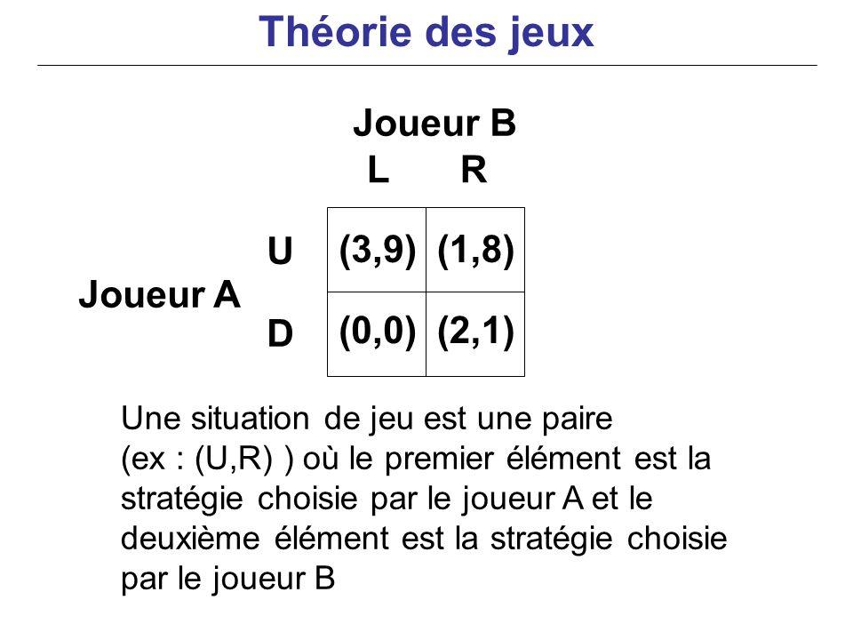 Joueur B Joueur A Une situation de jeu est une paire (ex : (U,R) ) où le premier élément est la stratégie choisie par le joueur A et le deuxième éléme