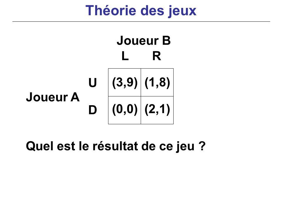 Quel est le résultat de ce jeu ? Joueur B Joueur A LR U D (3,9) (0,0) (1,8) (2,1) Théorie des jeux
